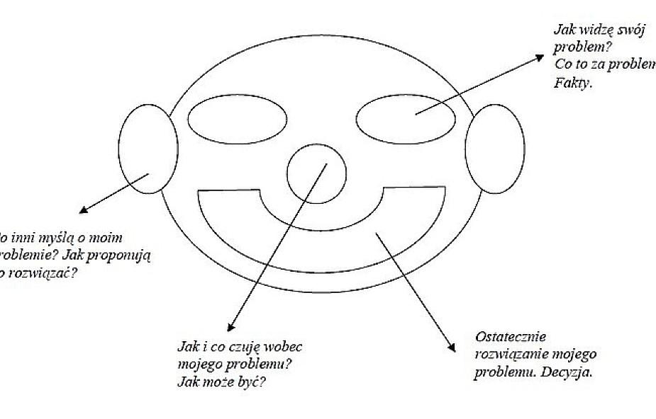 Refleksja z pomocą form graficznych