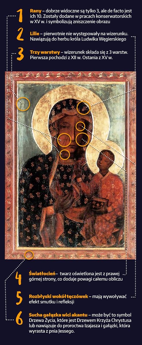 Tajemnice obrazu Matki Bożej Częstochowskiej - zdjęcie w treści artykułu