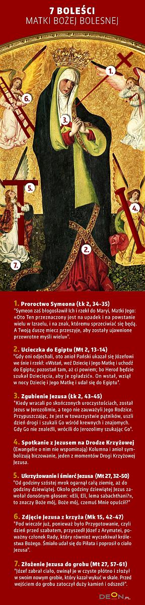 Dzisiaj święto Matki Bożej Bolesnej. Poznaj znaczenie siedmiu boleści Maryi - zdjęcie w treści artykułu