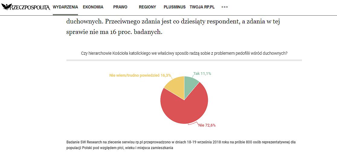Zdecydowana większość Polaków nie wierzy, że biskupi poradzą sobie z pedofilią w Kościele - zdjęcie w treści artykułu