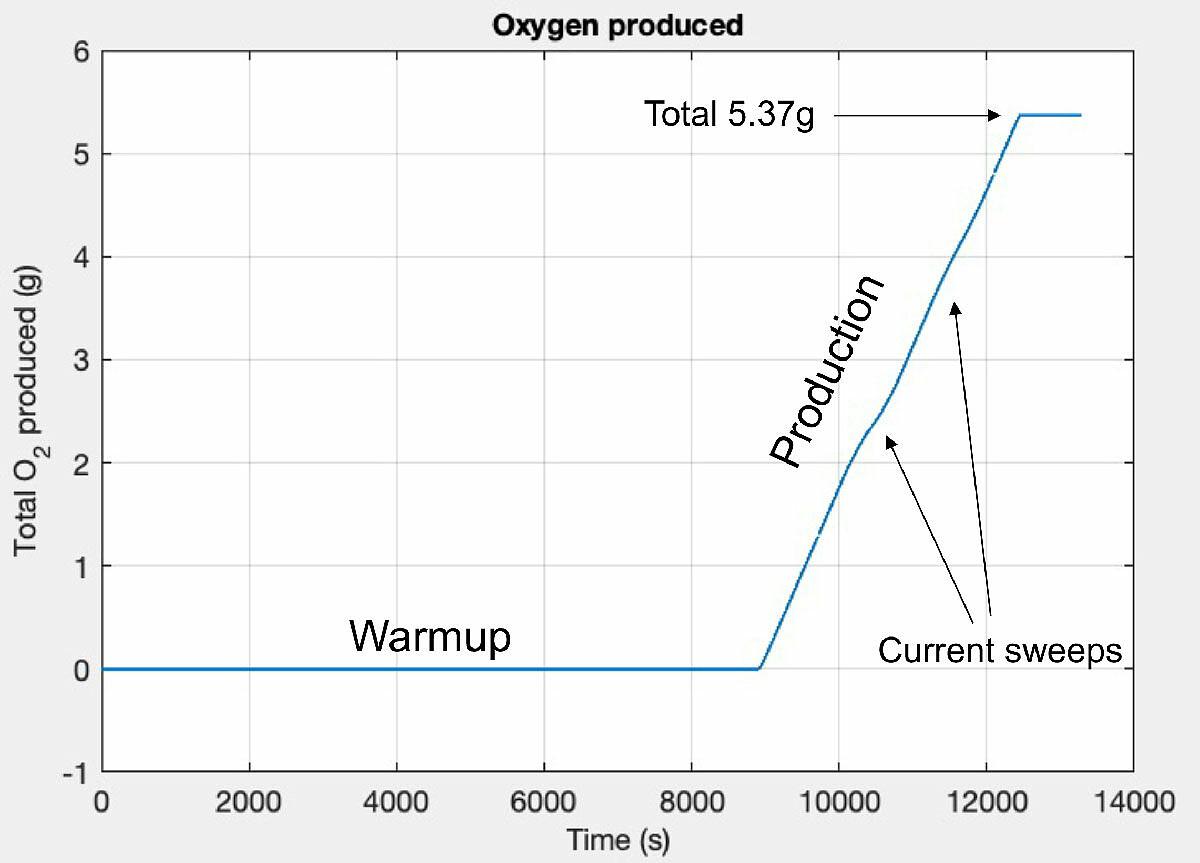 Po dwóch godzinach przygotować MOXIE zaczął produkować tlen z prędkością 6 gramów na godzinę / fot. NASA