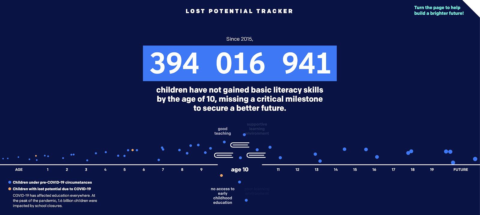 Licznik dzieci, które utraciły szansę na naukę. https://lostpotential.one.org