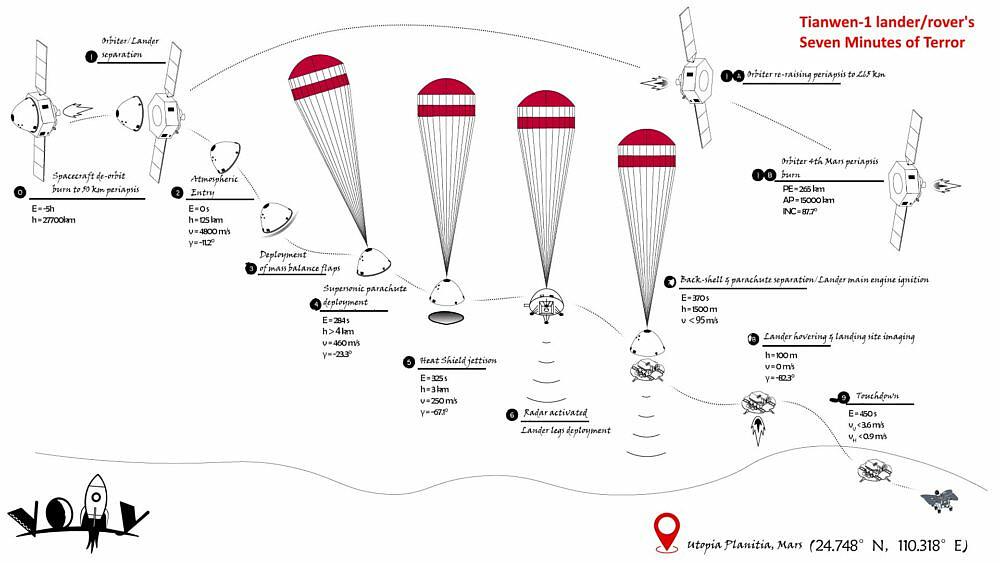 fot. Grafika przedstawiająca, jak będzie wyglądało lądowanie Zhurong / fot. Materiały prasowe